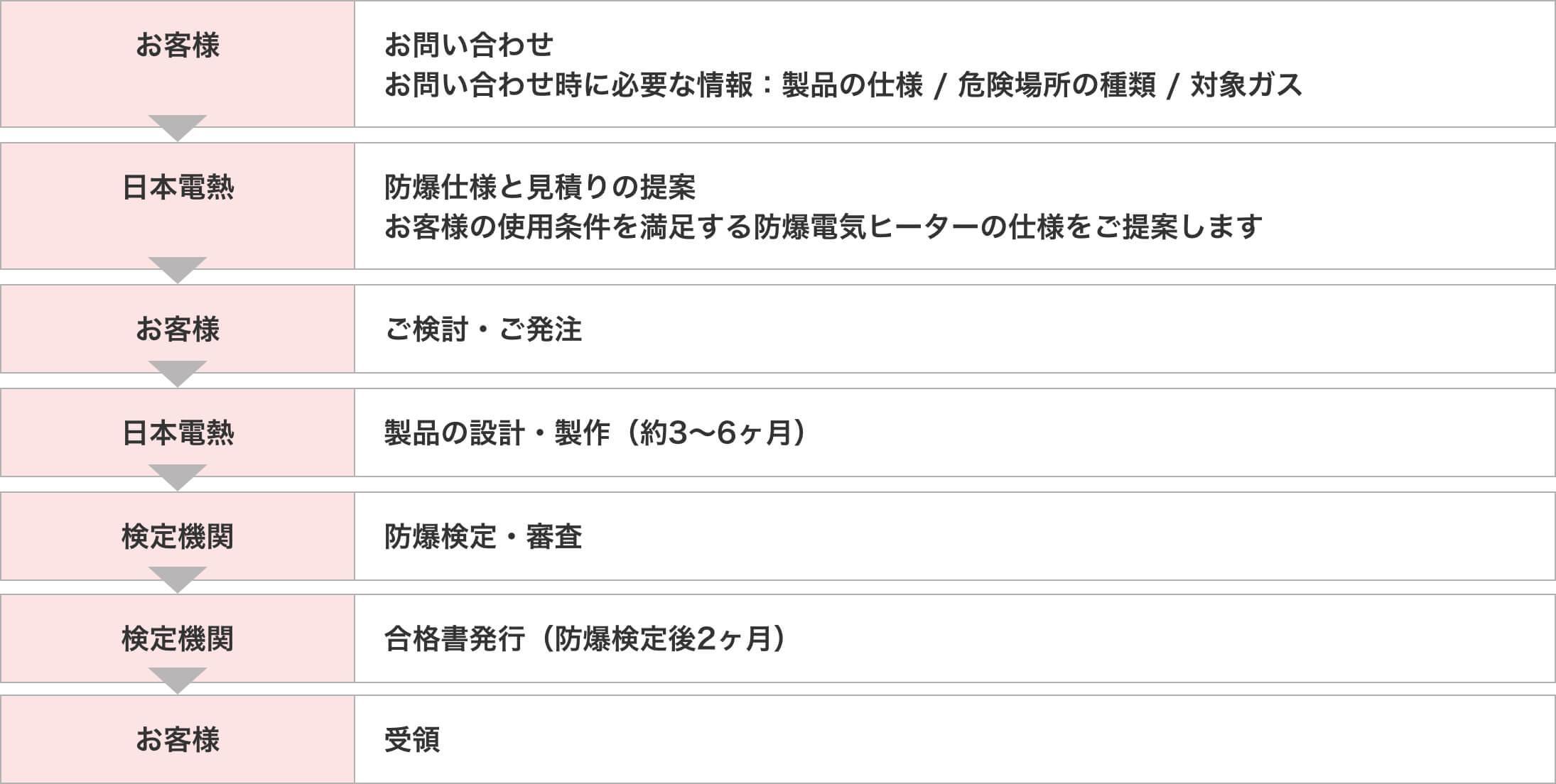 ①お客様からお問い合わせ(お問い合わせ時に必要な情報:製品の仕様、危険場所の種類、対象ガス)②日本電熱から防爆仕様と見積の提案(お客様の使用条件を満足する防爆電気ヒーターの仕様をご提案します)③お客様からご検討、ご発注④ 日本電熱から製品の設計・製作(約3〜6ヵ月)⑤検定機関:防爆検定・審査⑥検定機関:合格書発行(防爆検定後 約2ヵ月)⑦お客様:受領