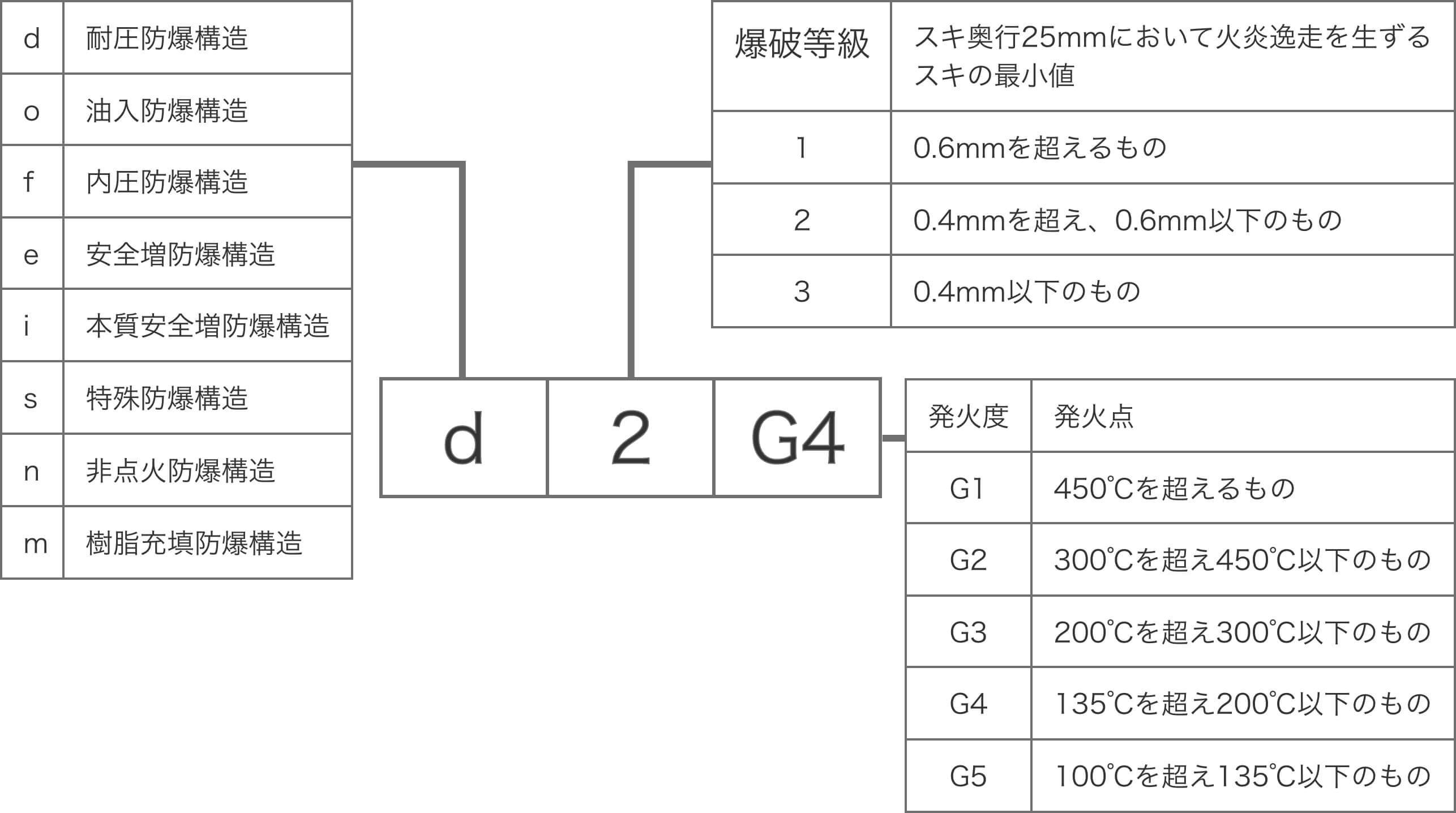 防爆構造の構造規格による防爆記号の表記方法