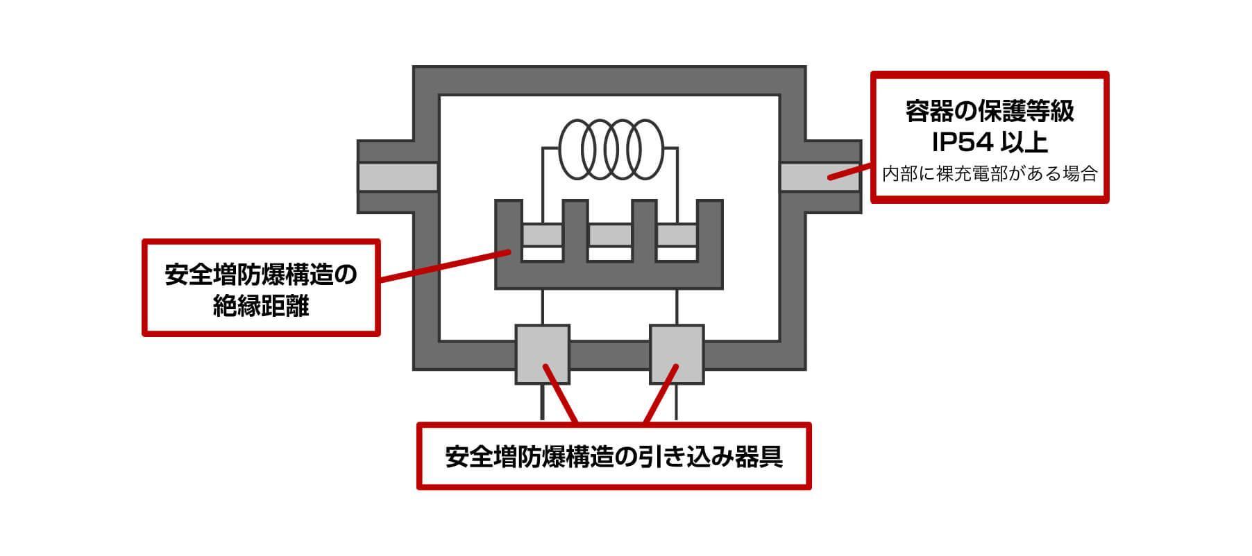 安全増防爆構造の仕組みの図