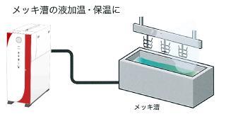 熱交換・加熱(めっき槽の液加温・保温に)|電気式貫流ボイラー 『エコフット』(蒸気発生)
