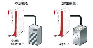 暖房・空調・調理(空調機・加湿器・調理解凍など)|電気式貫流ボイラー 『エコフット』(蒸気発生)