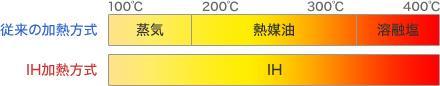 加熱源の温度帯(従来とIH加熱反応釜)