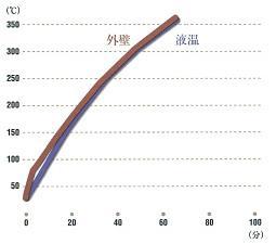 温度カーブ(IH加熱反応釜)
